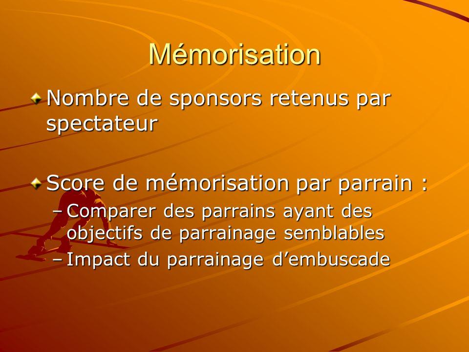 Mémorisation Nombre de sponsors retenus par spectateur Score de mémorisation par parrain : –Comparer des parrains ayant des objectifs de parrainage se
