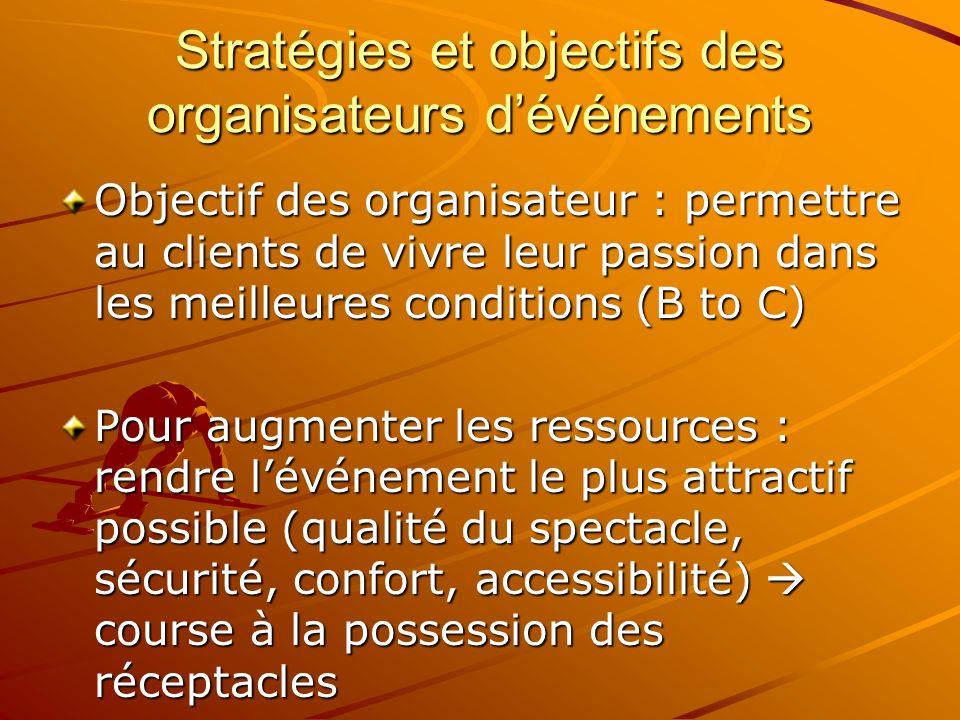 Stratégies et objectifs des organisateurs dévénements Objectif des organisateur : permettre au clients de vivre leur passion dans les meilleures condi