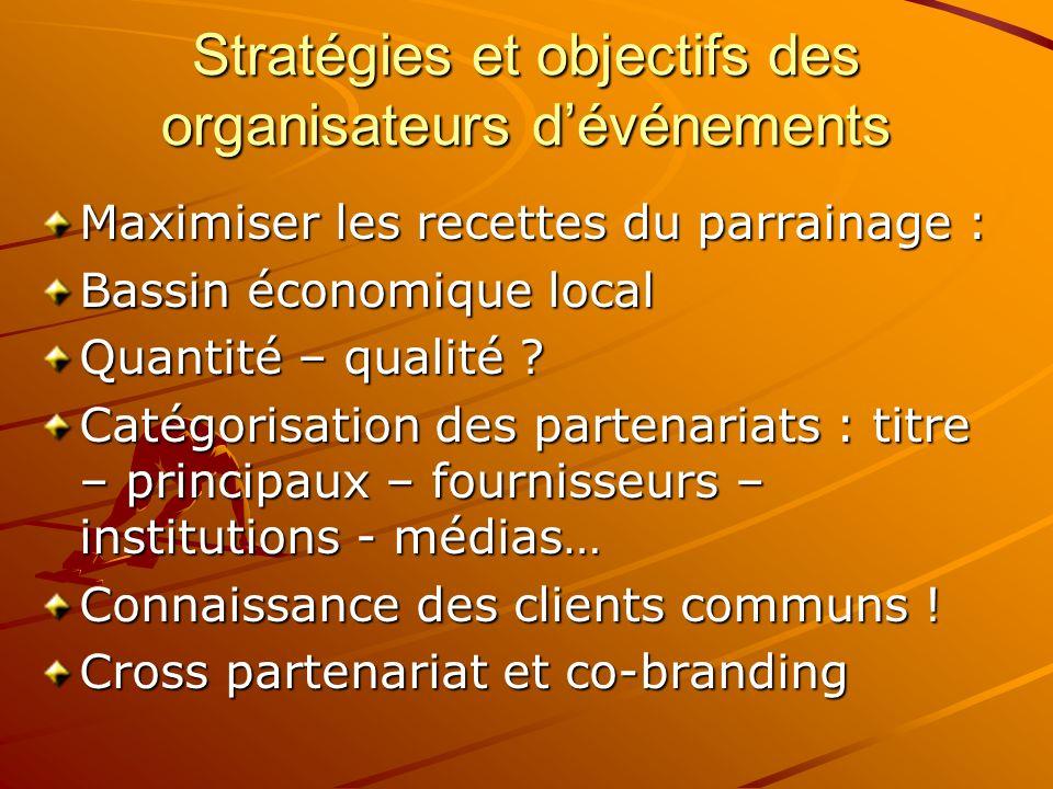Stratégies et objectifs des organisateurs dévénements Maximiser les recettes du parrainage : Bassin économique local Quantité – qualité ? Catégorisati