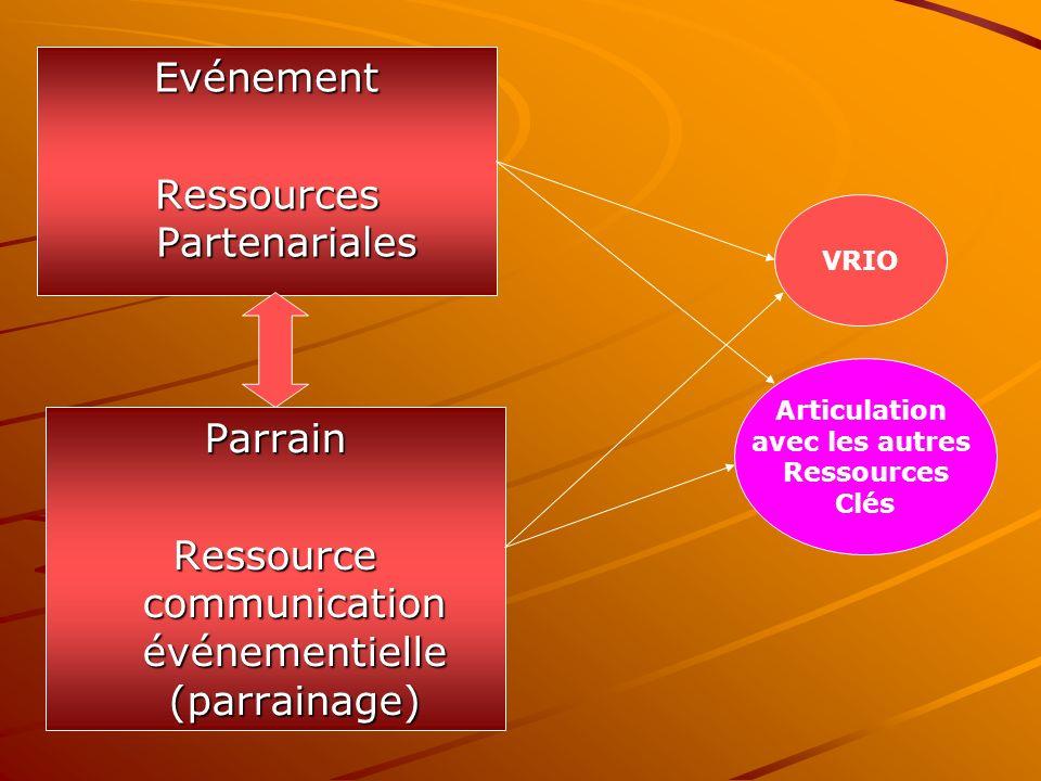 Evénement Ressources Partenariales Parrain Ressource communication événementielle (parrainage) VRIO Articulation avec les autres Ressources Clés