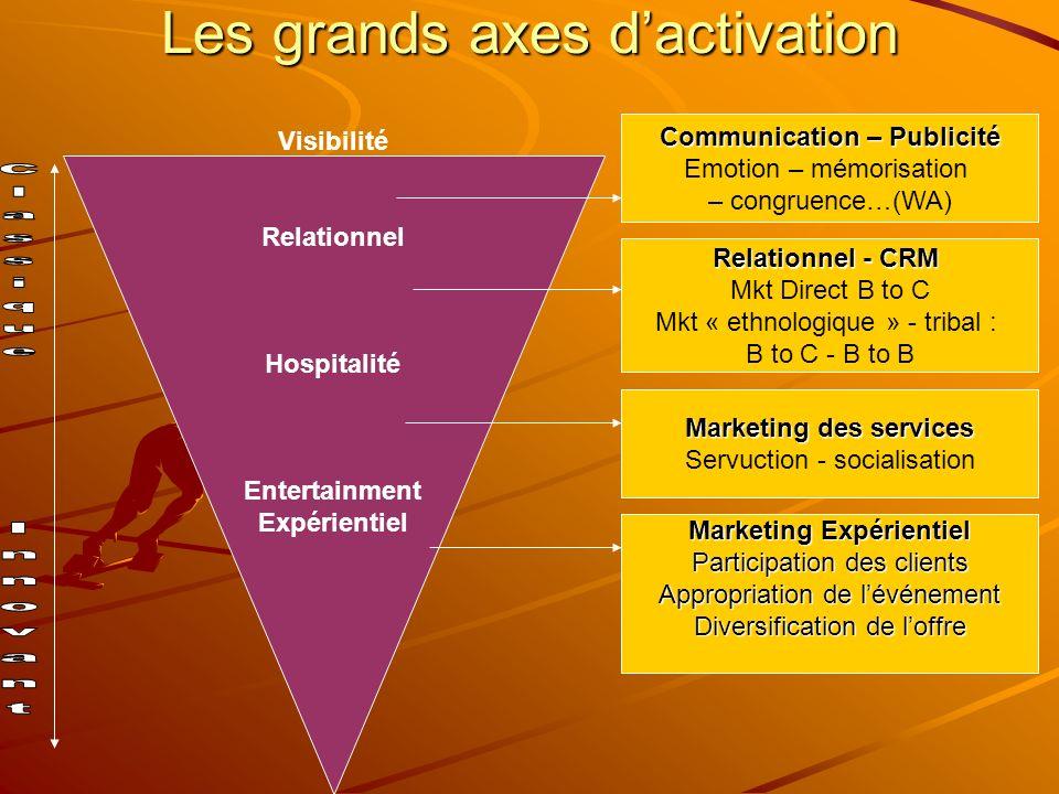 Les grands axes dactivation Visibilité Relationnel Hospitalité Entertainment Expérientiel Communication – Publicité Emotion – mémorisation – congruenc