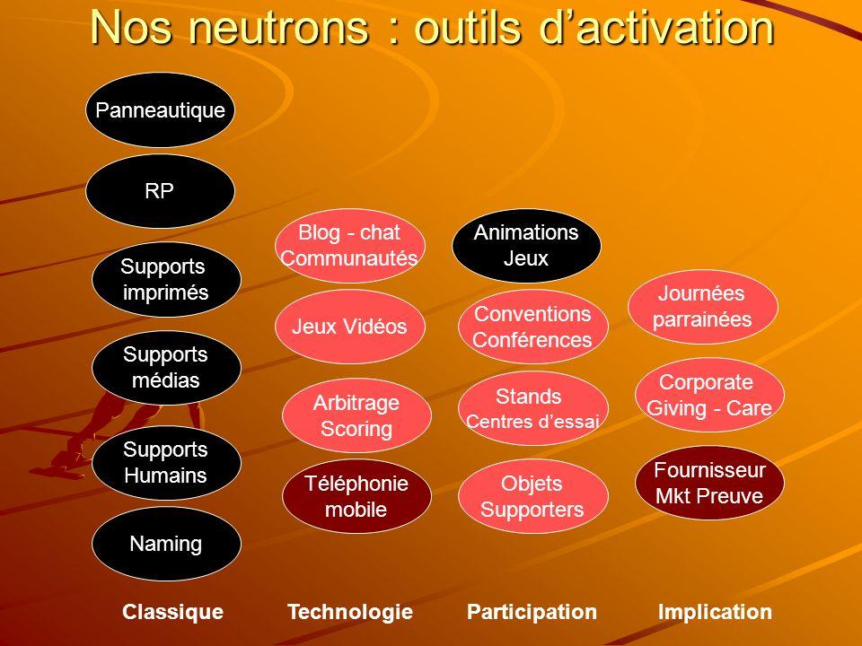 Nos neutrons : outils dactivation Panneautique RP Supports imprimés Supports médias Blog - chat Communautés Jeux Vidéos Arbitrage Scoring Téléphonie m