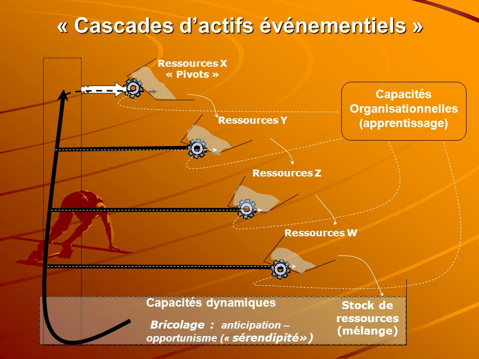 « Cascades dactifs événementiels » Stock de ressources (mélange) Ressources X « Pivots » Ressources Y Ressources Z Ressources W Capacités Organisation