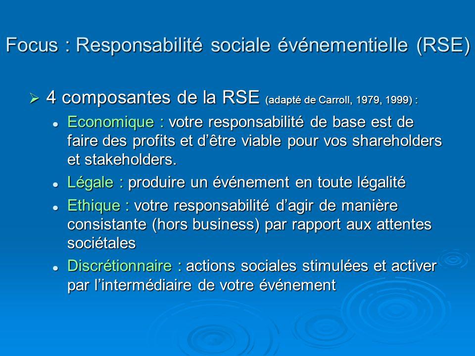 Focus : Responsabilité sociale événementielle (RSE) 4 composantes de la RSE (adapté de Carroll, 1979, 1999) : 4 composantes de la RSE (adapté de Carro