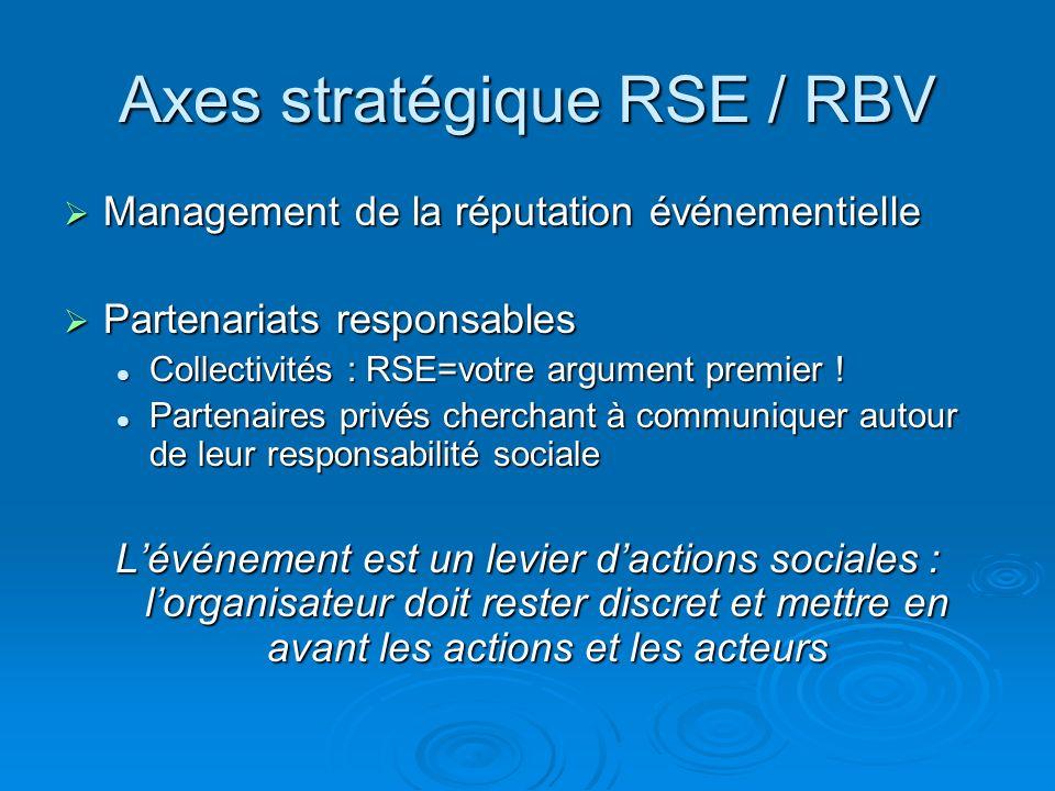 Axes stratégique RSE / RBV Management de la réputation événementielle Management de la réputation événementielle Partenariats responsables Partenariat