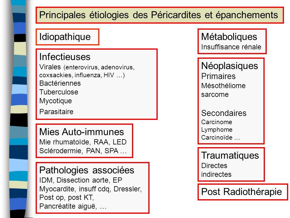 Principales étiologies des Péricardites et épanchements Idiopathique Infectieuses Virales (enterovirus, adenovirus, coxsackies, influenza, HIV …) Bact