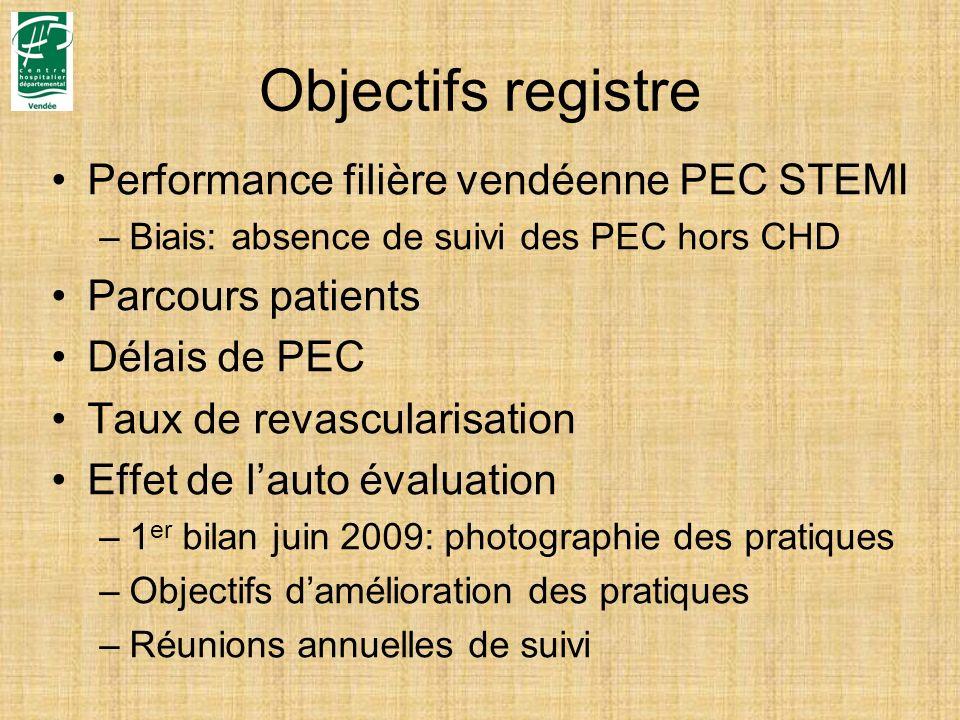 Objectifs registre Performance filière vendéenne PEC STEMI –Biais: absence de suivi des PEC hors CHD Parcours patients Délais de PEC Taux de revascula
