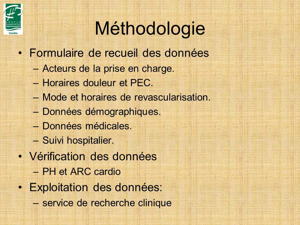 Méthodologie Formulaire de recueil des données –Acteurs de la prise en charge. –Horaires douleur et PEC. –Mode et horaires de revascularisation. –Donn