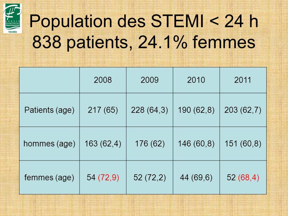 Population des STEMI < 24 h 838 patients, 24.1% femmes 2008200920102011 Patients (age)217 (65)228 (64,3)190 (62,8)203 (62,7) hommes (age)163 (62,4)176