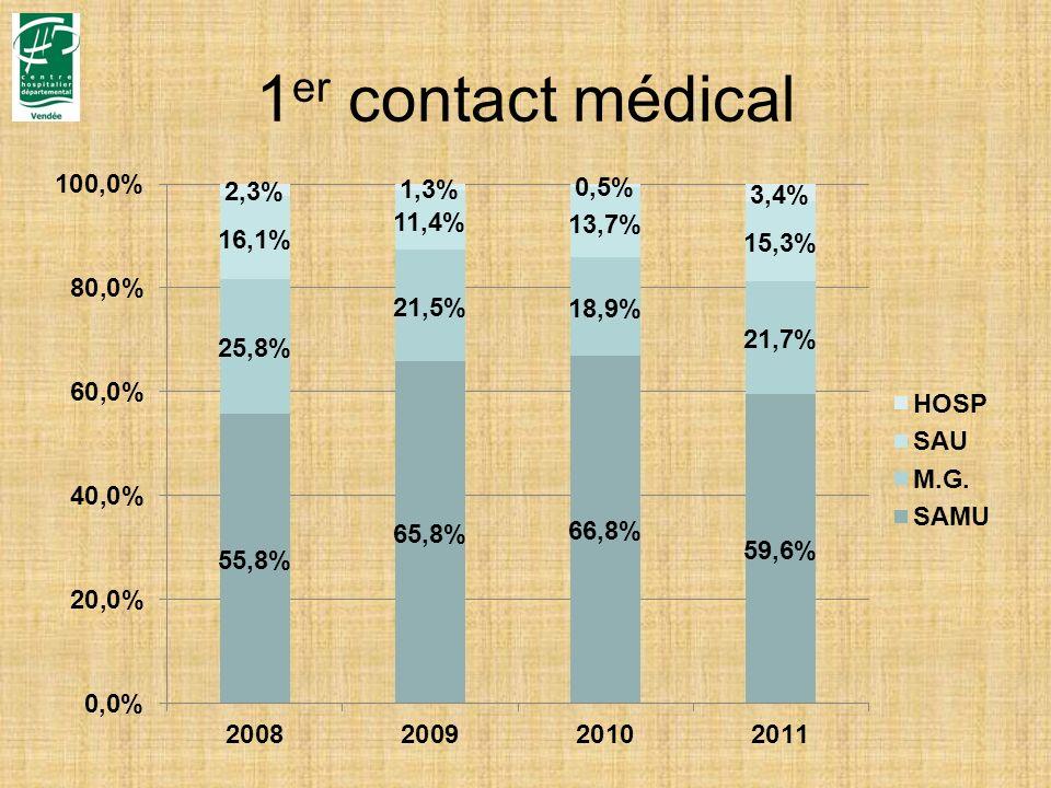 1 er contact médical
