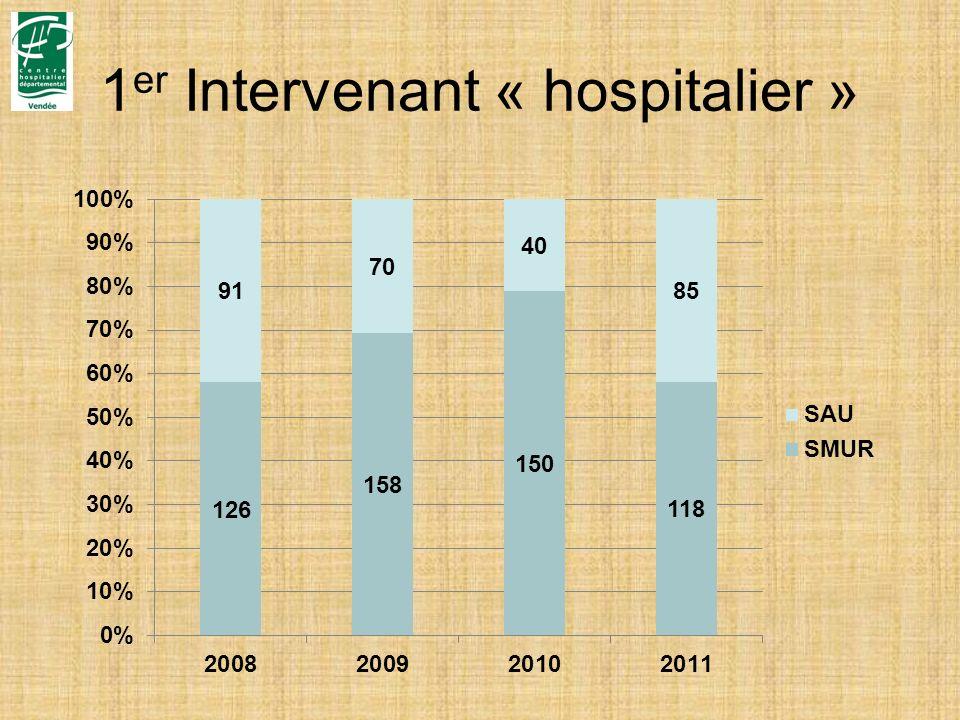 1 er Intervenant « hospitalier »