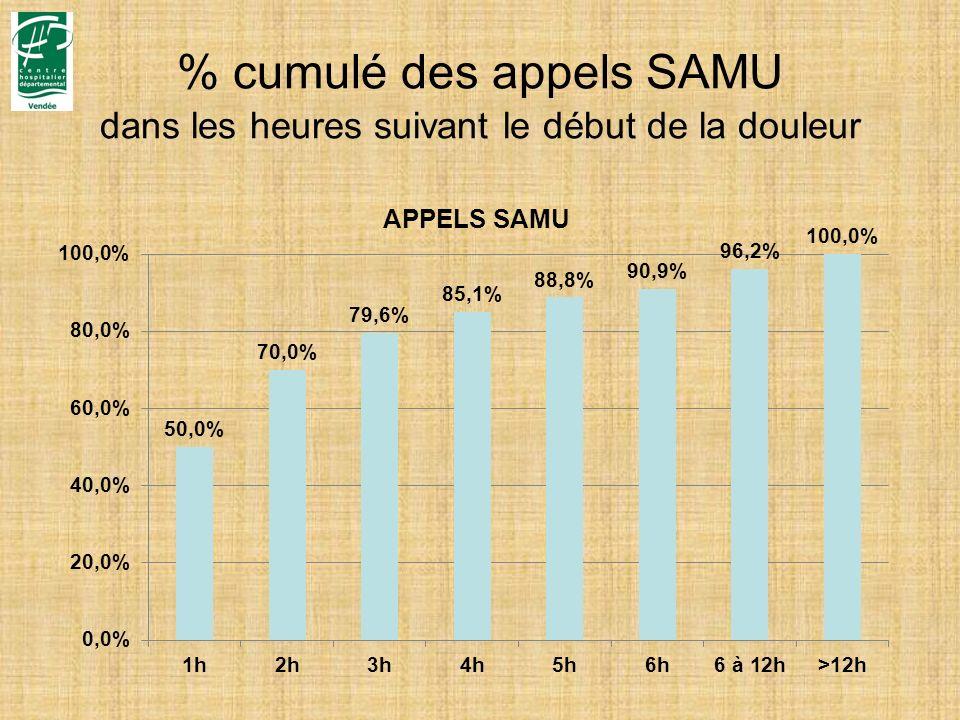 % cumulé des appels SAMU dans les heures suivant le début de la douleur