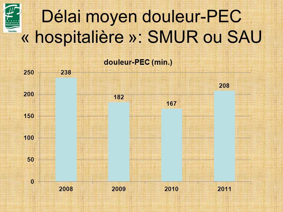 Délai moyen douleur-PEC « hospitalière »: SMUR ou SAU