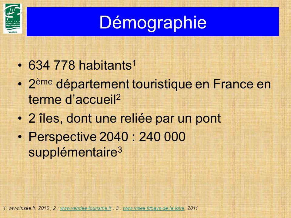 Démographie 634 778 habitants 1 2 ème département touristique en France en terme daccueil 2 2 îles, dont une reliée par un pont Perspective 2040 : 240