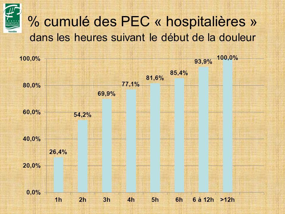 % cumulé des PEC « hospitalières » dans les heures suivant le début de la douleur