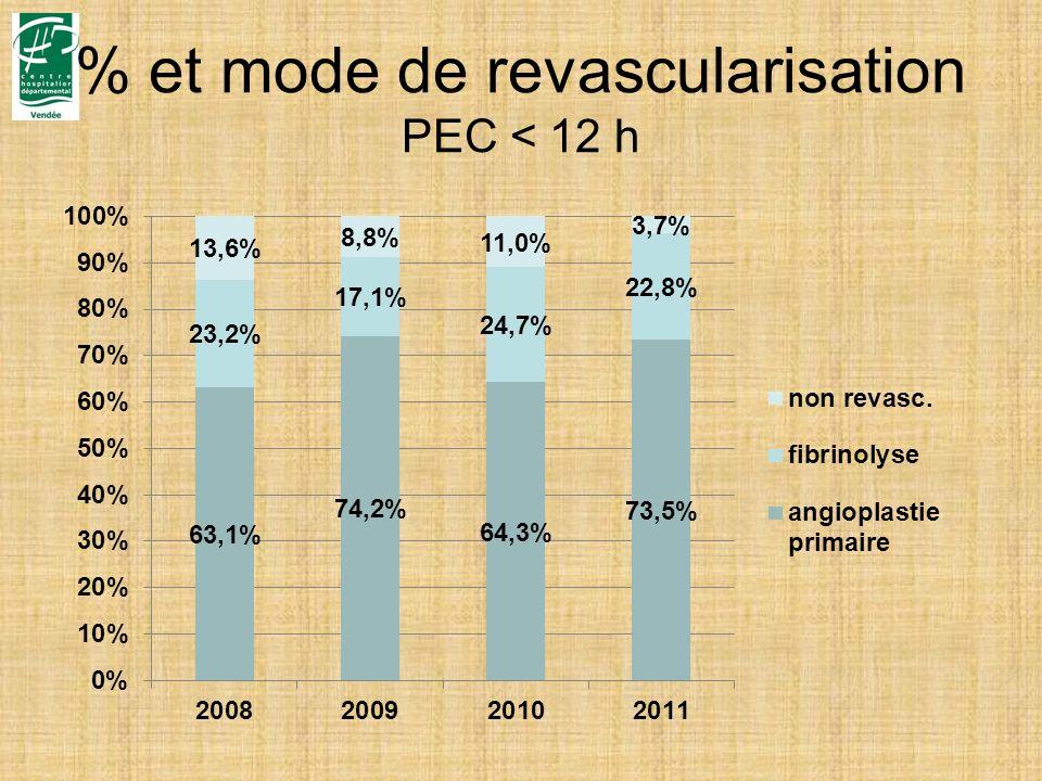 % et mode de revascularisation PEC < 12 h