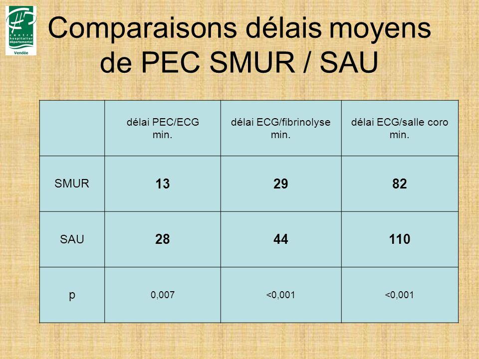 Comparaisons délais moyens de PEC SMUR / SAU délai PEC/ECG min. délai ECG/fibrinolyse min. délai ECG/salle coro min. SMUR 132982 SAU 2844110 p 0,007<0