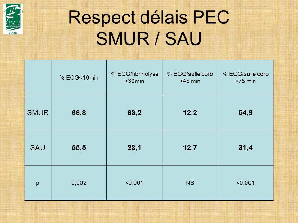 Respect délais PEC SMUR / SAU % ECG<10min % ECG/fibrinolyse <30min % ECG/salle coro <45 min % ECG/salle coro <75 min SMUR66,863,212,254,9 SAU55,528,11
