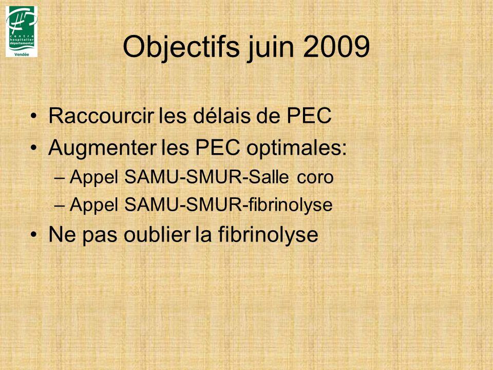 Objectifs juin 2009 Raccourcir les délais de PEC Augmenter les PEC optimales: –Appel SAMU-SMUR-Salle coro –Appel SAMU-SMUR-fibrinolyse Ne pas oublier