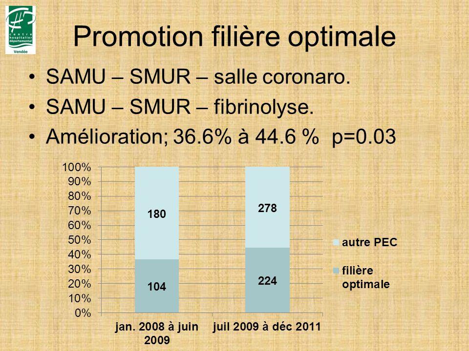 Promotion filière optimale SAMU – SMUR – salle coronaro. SAMU – SMUR – fibrinolyse. Amélioration; 36.6% à 44.6 % p=0.03