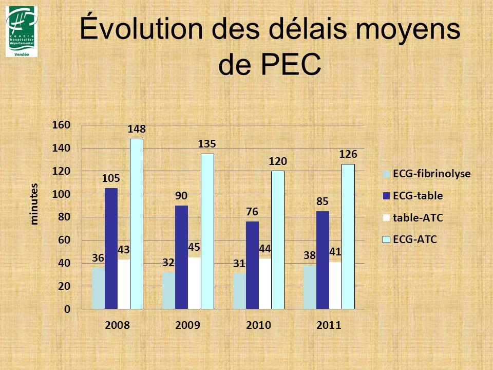 Évolution des délais moyens de PEC