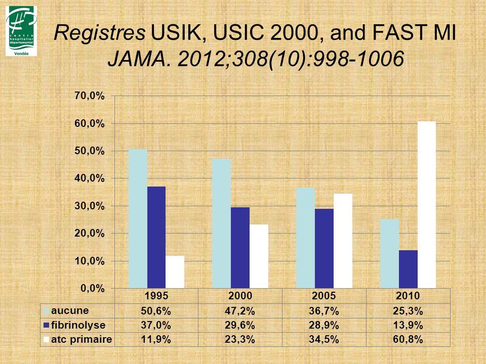 Registres USIK, USIC 2000, and FAST MI JAMA. 2012;308(10):998-1006