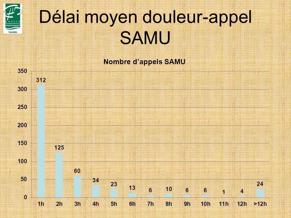 Délai moyen douleur-appel SAMU