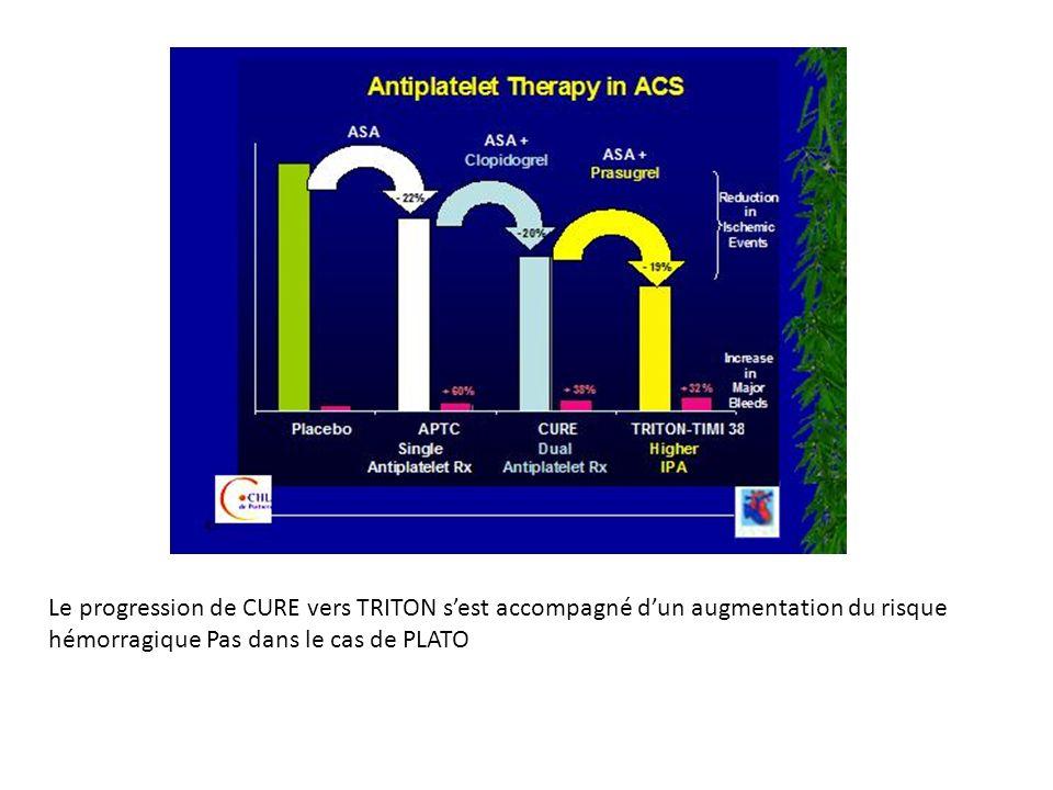 Le progression de CURE vers TRITON sest accompagné dun augmentation du risque hémorragique Pas dans le cas de PLATO