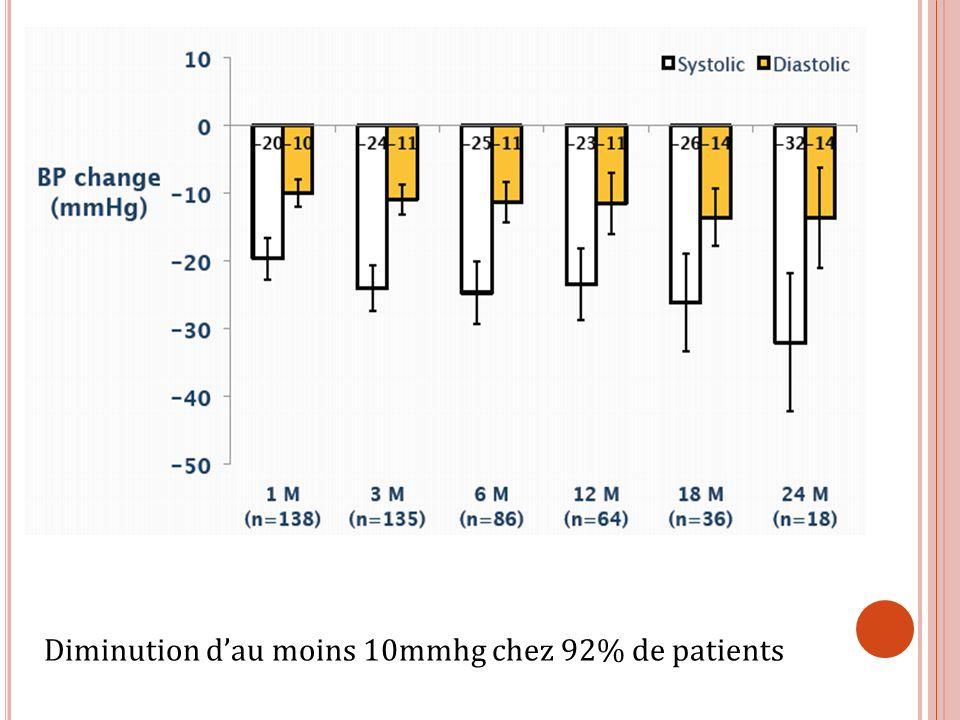 Diminution dau moins 10mmhg chez 92% de patients