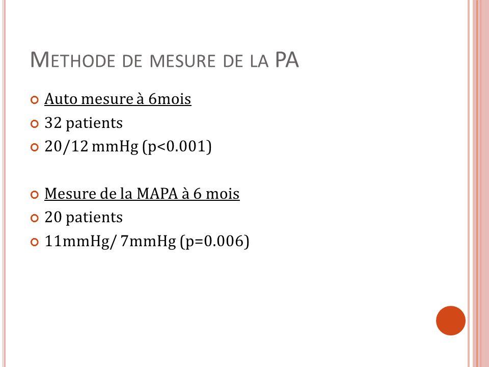 M ETHODE DE MESURE DE LA PA Auto mesure à 6mois 32 patients 20/12 mmHg (p<0.001) Mesure de la MAPA à 6 mois 20 patients 11mmHg/ 7mmHg (p=0.006)