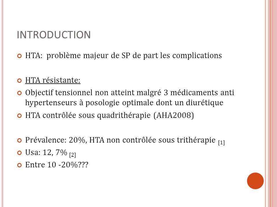 INTRODUCTION HTA: problème majeur de SP de part les complications HTA résistante: Objectif tensionnel non atteint malgré 3 médicaments anti hypertense