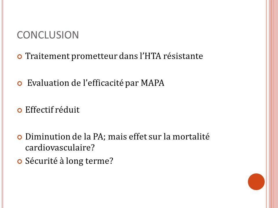CONCLUSION Traitement prometteur dans lHTA résistante Evaluation de lefficacité par MAPA Effectif réduit Diminution de la PA; mais effet sur la mortal
