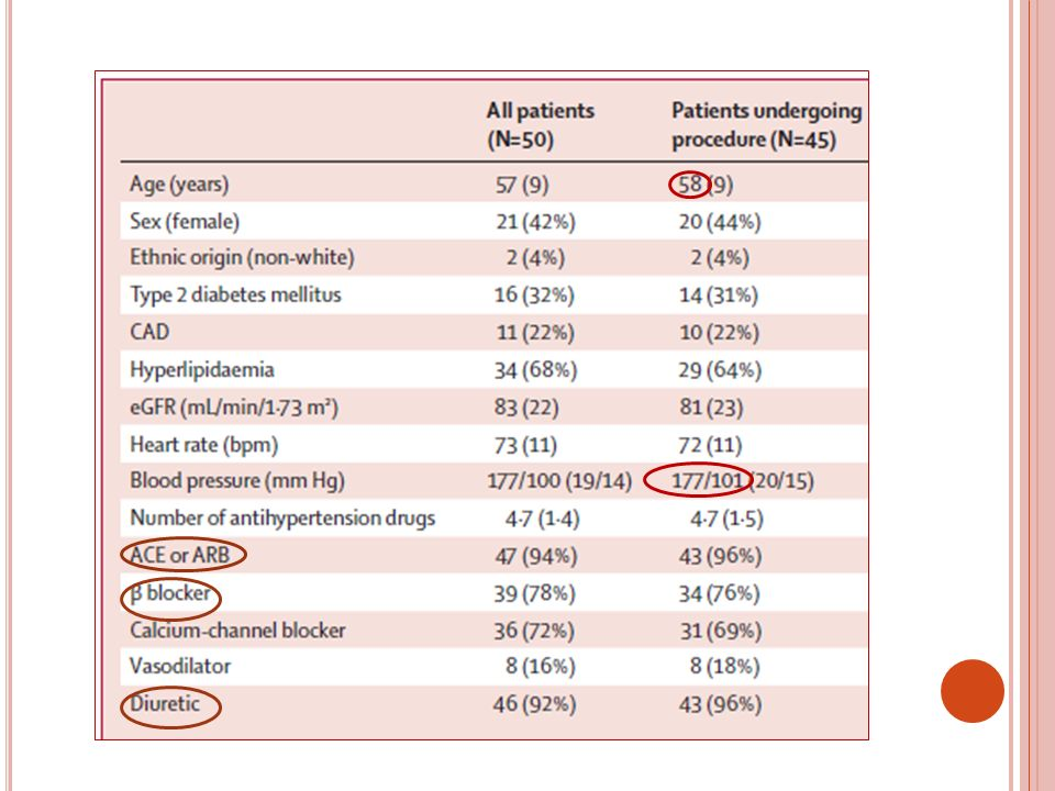 13% de non repondeurs (6/45)