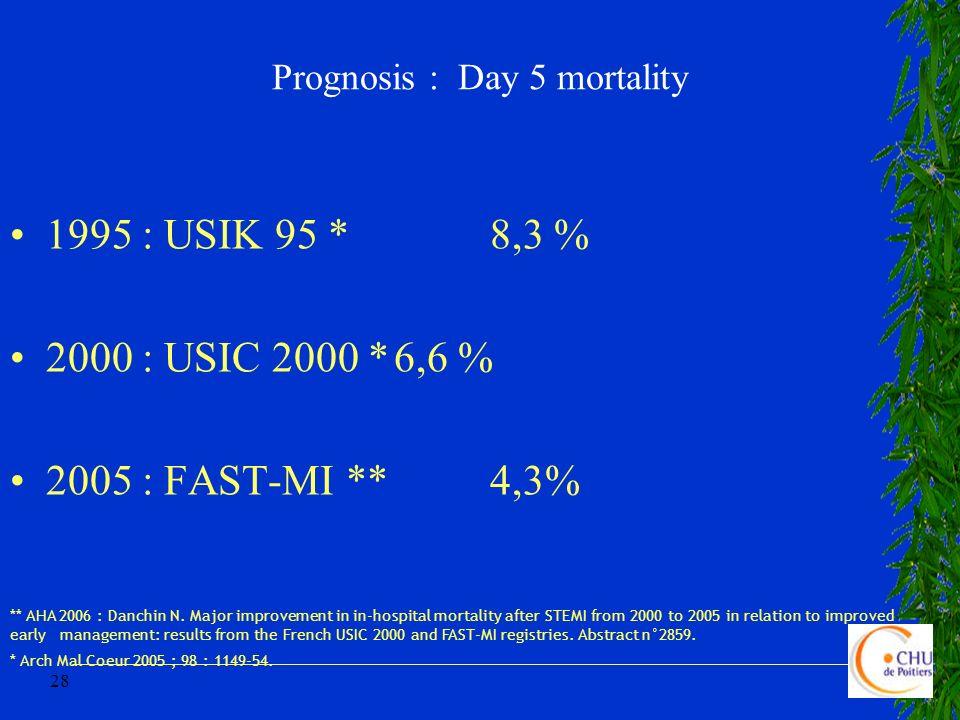 28 Prognosis : Day 5 mortality 1995 : USIK 95 *8,3 % 2000 : USIC 2000 *6,6 % 2005 : FAST-MI **4,3% * Arch Mal Coeur 2005 ; 98 : 1149-54. ** AHA 2006 :