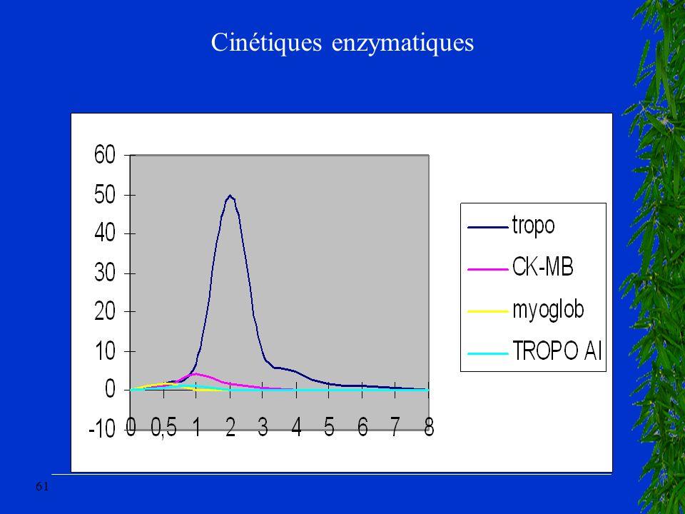 61 Cinétiques enzymatiques