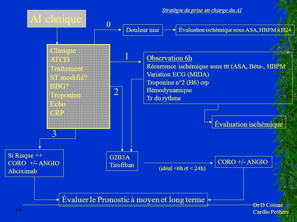64 Stratégie de prise en charge du AI AI clinique Clinique ATCD Traitement ST modifié? BBG? Troponine Echo CRP Observation 6h Récurrence ischémique so
