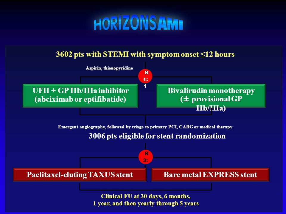 3602 pts with STEMI with symptom onset 12 hours UFH + GP IIb/IIIa inhibitor (abciximab or eptifibatide) Bivalirudin monotherapy (± provisional GP IIb/