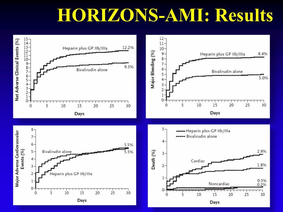 HORIZONS-AMI: Results