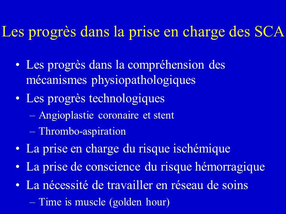Les progrès dans la prise en charge des SCA Les progrès dans la compréhension des mécanismes physiopathologiques Les progrès technologiques –Angioplas