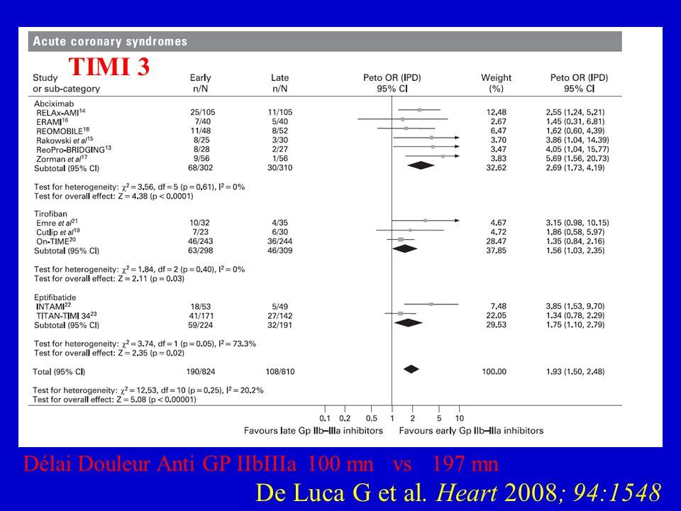 De Luca G et al. Heart 2008; 94:1548 TIMI 3 Délai Douleur Anti GP IIbIIIa 100 mn vs197 mn