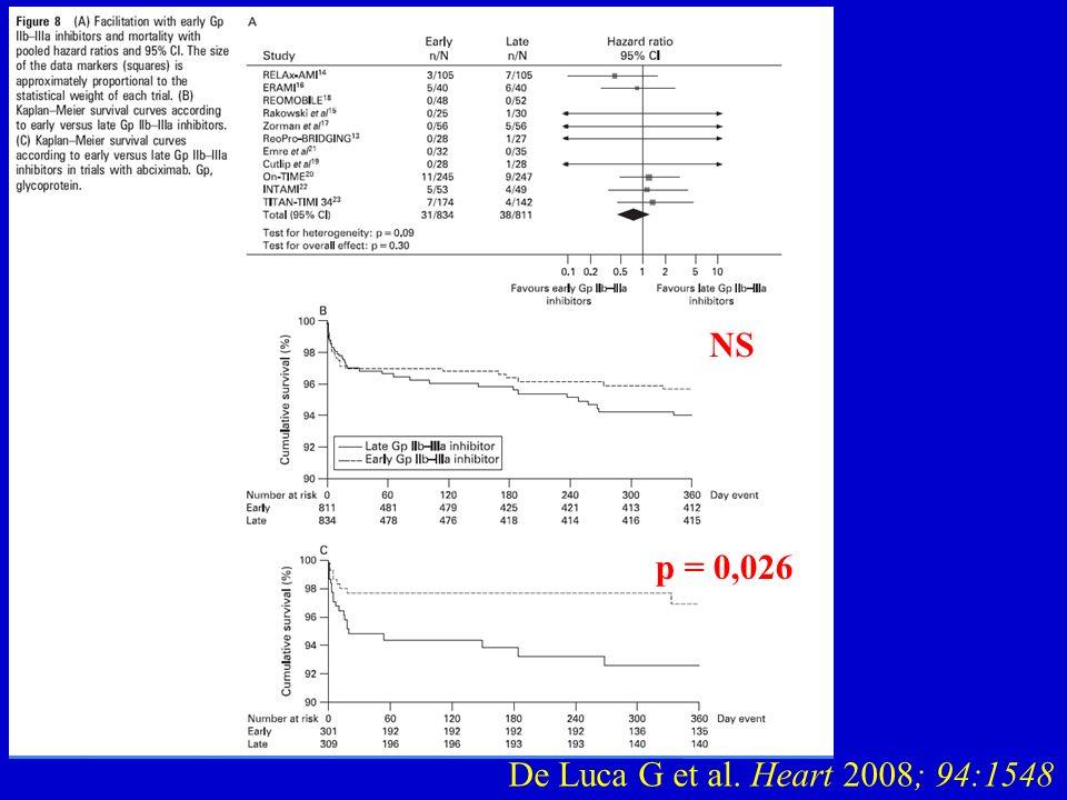 De Luca G et al. Heart 2008; 94:1548 NS p = 0,026