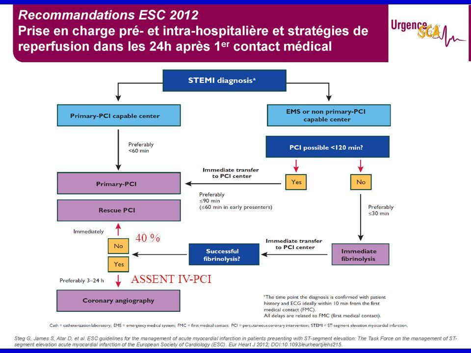 Etude TRITON-TIMI 38 Prasugrel inhibiteur des récepteurs plaquettaires à lADP P2Y12 Les patients de létude : –SCA ST- à risque modéré à élevé Score de gravité TIMI 3 DT 10 mn dans les 72h Déviation ST > 1 mm et/ou Augmentation des troponines –SCA ST+ ATC primaire < 12h SCA ST+ > 12h ATC dans les 14 jours