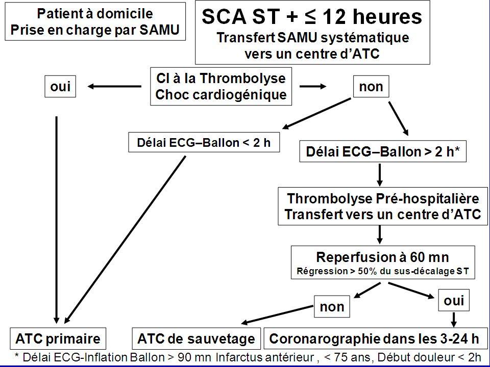 Le risque ischémique SCA ST+ Thrombose de stent pour les SCA ST+ –Les nouveaux antiagrégants –Leffet pro-agrégant des thrombolytiques Réocclusion précoce après fibrinolyse –ATC précoce Arrêt des traitements anticoagulants ou antiagrégants plaquettaires –Complications hémorragiques majeures
