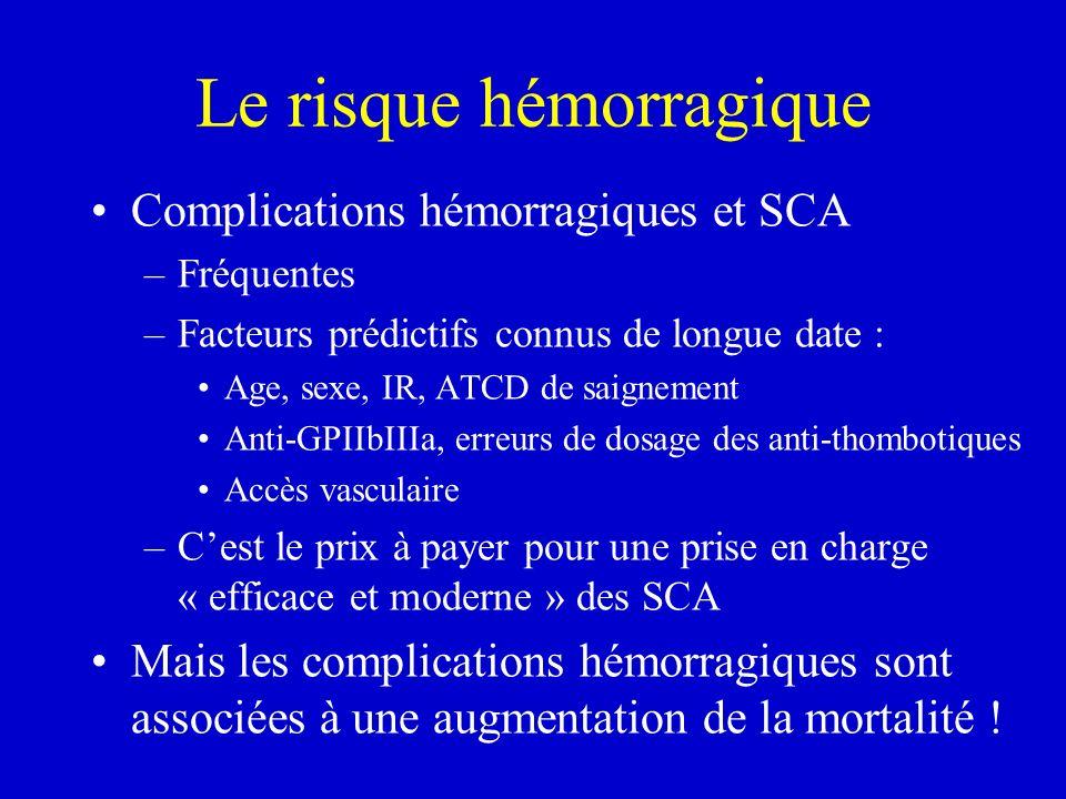 Le risque hémorragique Complications hémorragiques et SCA –Fréquentes –Facteurs prédictifs connus de longue date : Age, sexe, IR, ATCD de saignement A