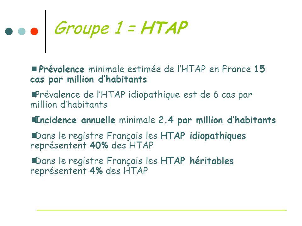 Groupe 1 = HTAP Prévalence minimale estimée de lHTAP en France 15 cas par million dhabitants Prévalence de lHTAP idiopathique est de 6 cas par million