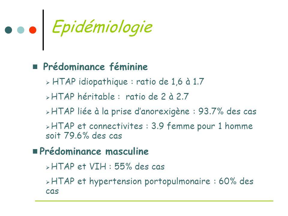 Epidémiologie Prédominance féminine HTAP idiopathique : ratio de 1,6 à 1.7 HTAP héritable : ratio de 2 à 2.7 HTAP liée à la prise danorexigène : 93.7%