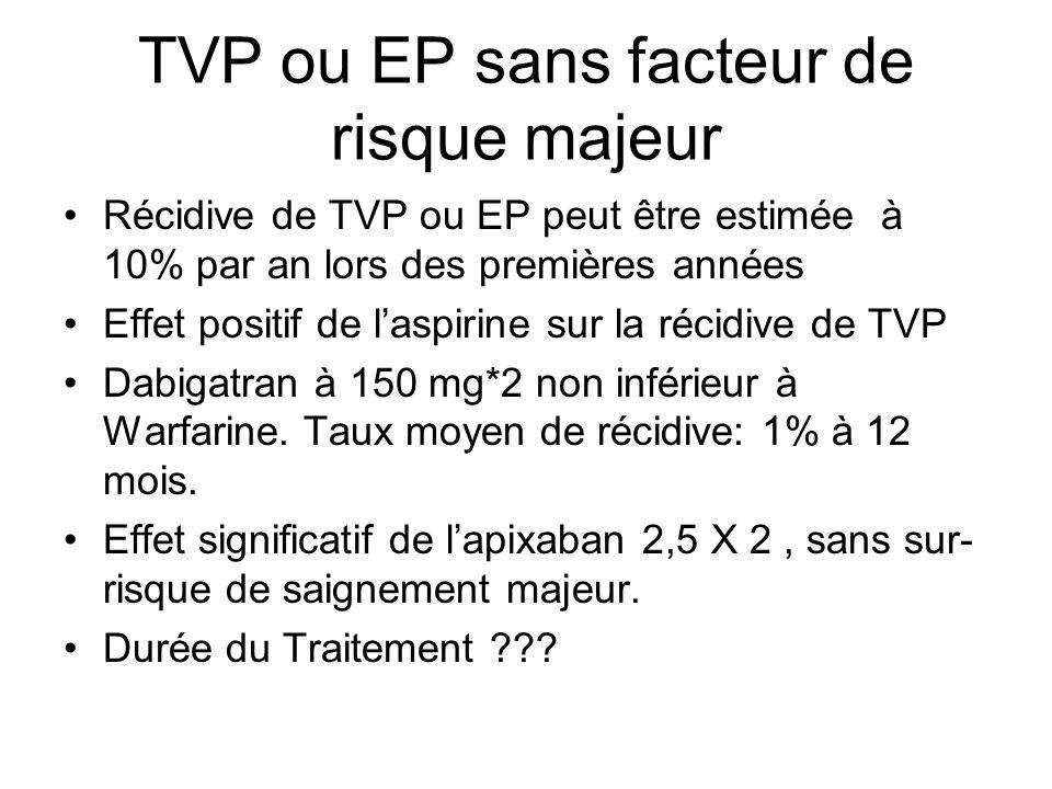 TVP ou EP sans facteur de risque majeur Récidive de TVP ou EP peut être estimée à 10% par an lors des premières années Effet positif de laspirine sur la récidive de TVP Dabigatran à 150 mg*2 non inférieur à Warfarine.