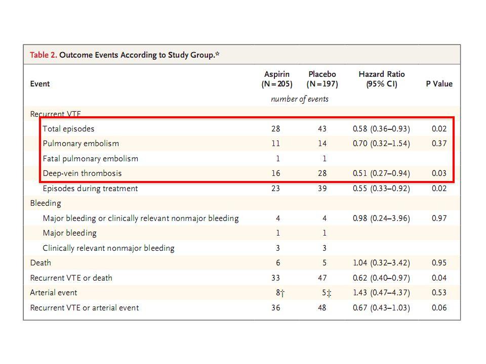 Schulman S et al RE-Medy and Re-Sonate trials 2013;368:709-18 Dabigatran 150 mg*2, Warfarine, Placébo Patient 3 mois après traitement initial pour VTE Randomisation 1/1 Dabigatran vs Placébo Randomisation 1/1 Dabigatran vs Warfarine (double insu; INR fictif) Recrutement spontané ou à partir des études RECOVER et RECOVER II Echo Doppler à 72 h de la rando Critères de jugement: Récidive clinique, saignements
