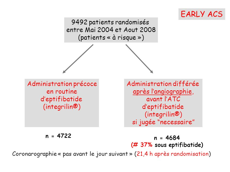 9492 patients randomisés entre Mai 2004 et Aout 2008 (patients « à risque ») Administration précoce en routine deptifibatide (integrilin®) Administrat