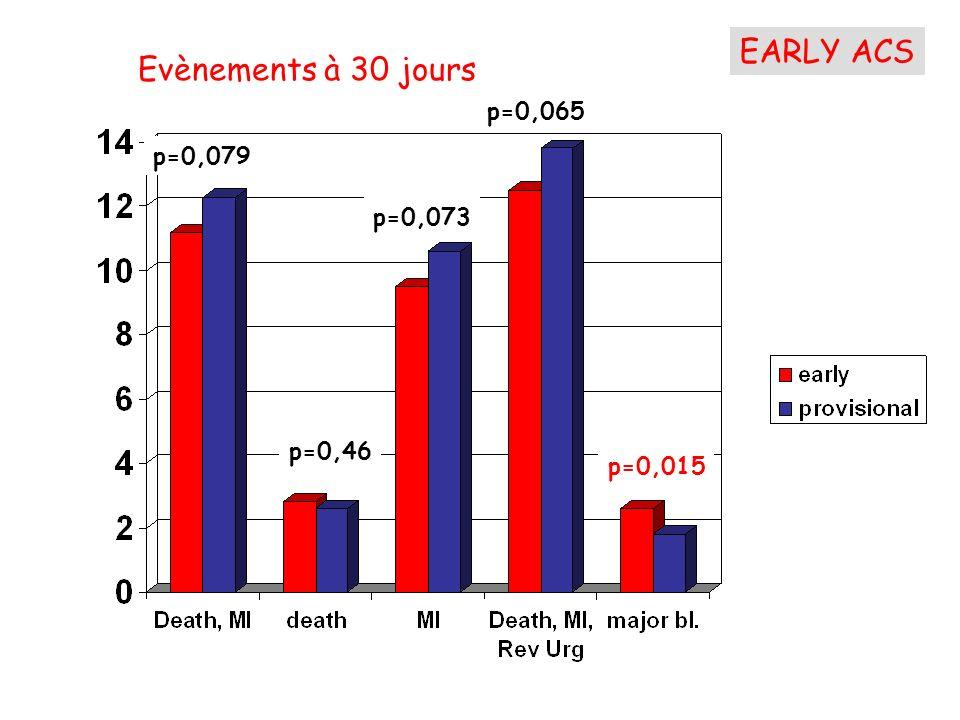 p=0,079 Evènements à 30 jours p=0,46 p=0,073 p=0,065 p=0,015 EARLY ACS